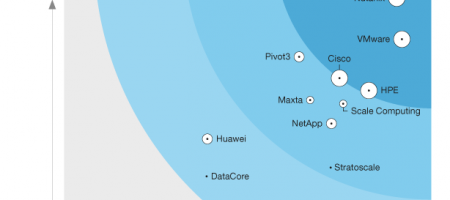 Nutanix has been named a Leader in The Forrester Wave: Hyperconverged Infrastructure, Q3 2018
